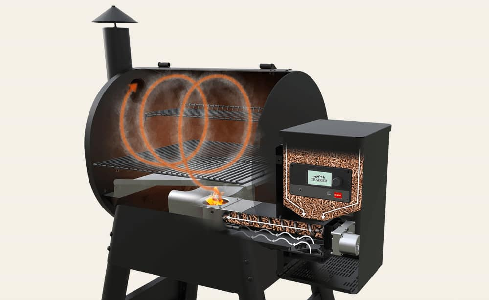 How does a pellet grill work?